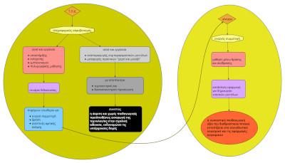 Επιμόρφωση στη διδακτική αξιοποίηση διαδραστικού πίνακα